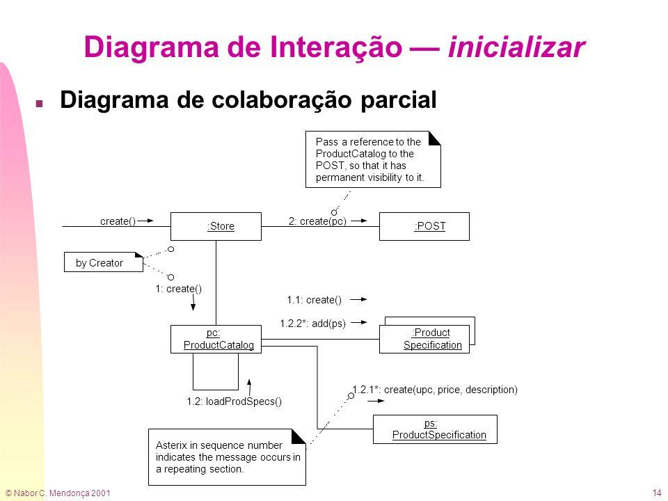 © Nabor C. Mendonça 2001 14 Diagrama de Interação inicializar n Diagrama de colaboração parcial