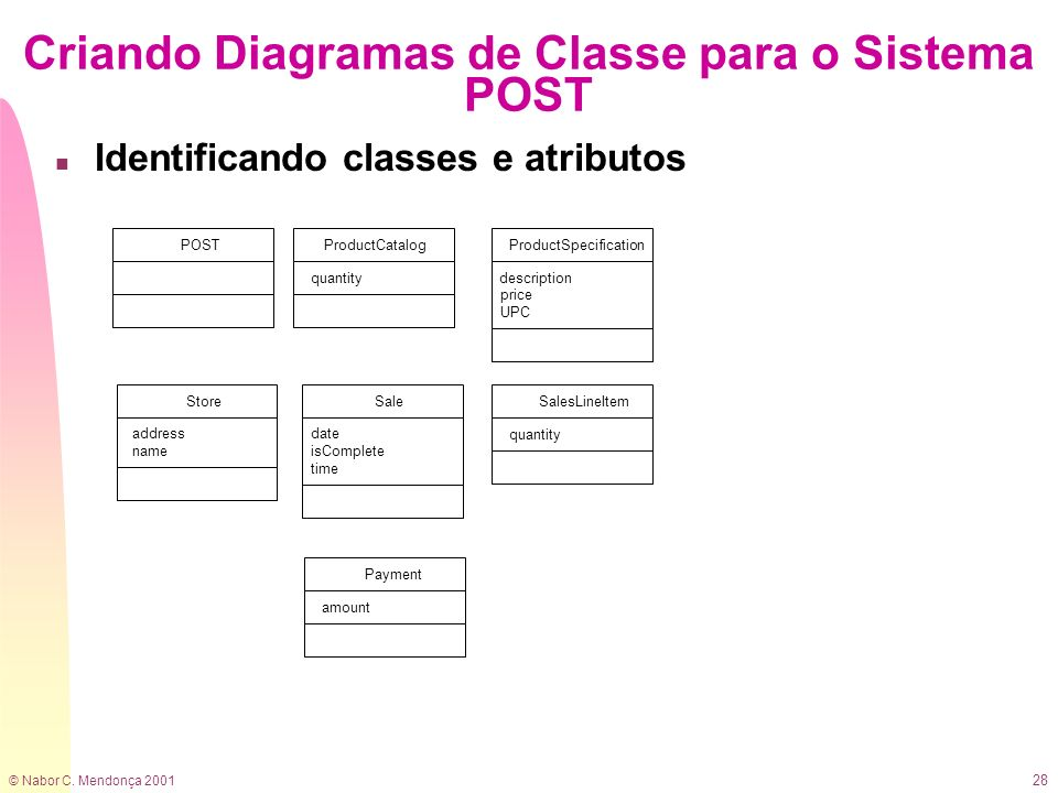 © Nabor C. Mendonça 2001 28 Criando Diagramas de Classe para o Sistema POST n Identificando classes e atributos POST Sale date isComplete time SalesLi