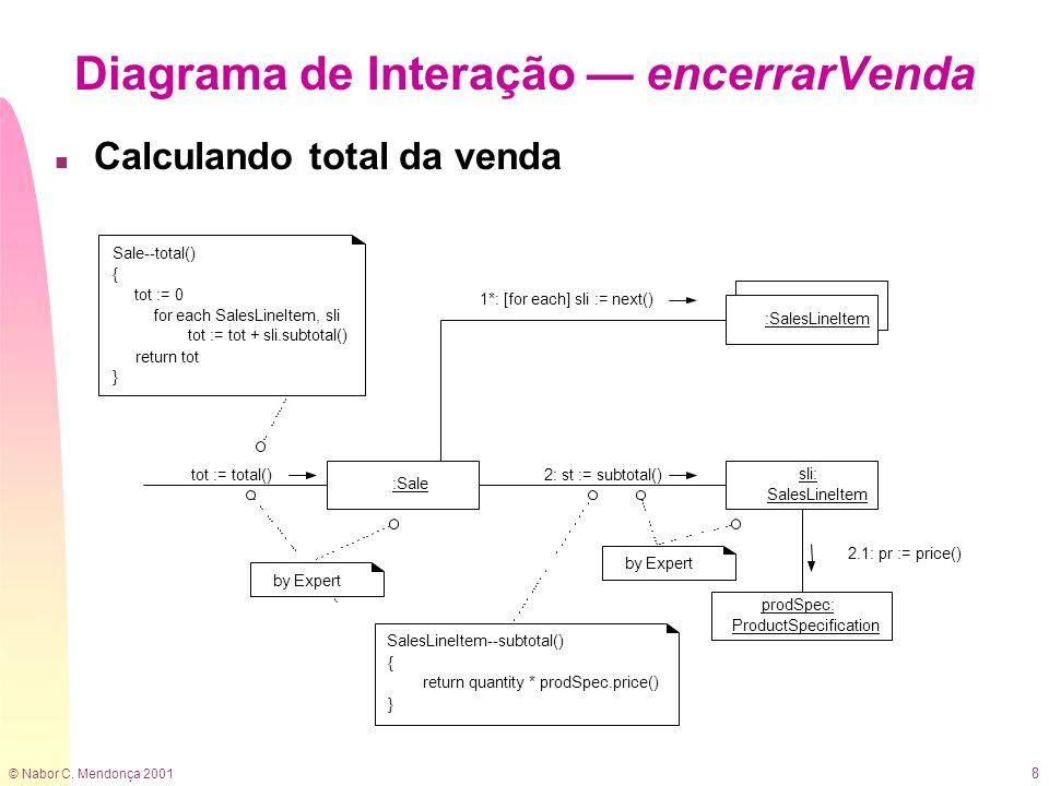 © Nabor C. Mendonça 2001 39 Pacotes na Arquitetura de um Sistema de Informação