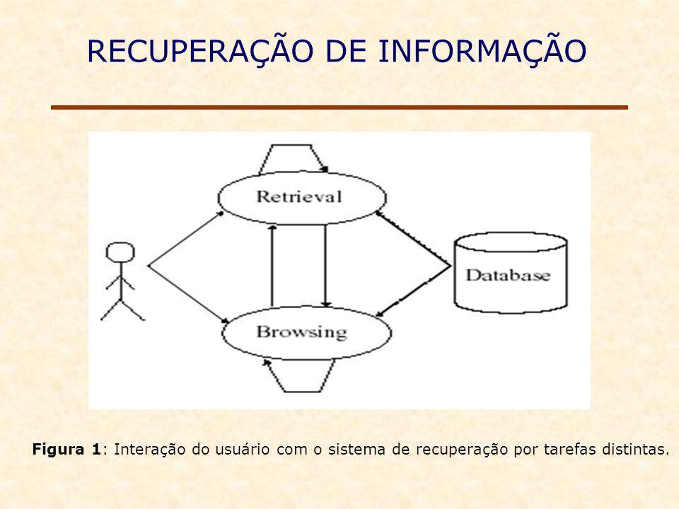 RECUPERAÇÃO DE INFORMAÇÃO Figura 1: Interação do usuário com o sistema de recuperação por tarefas distintas.