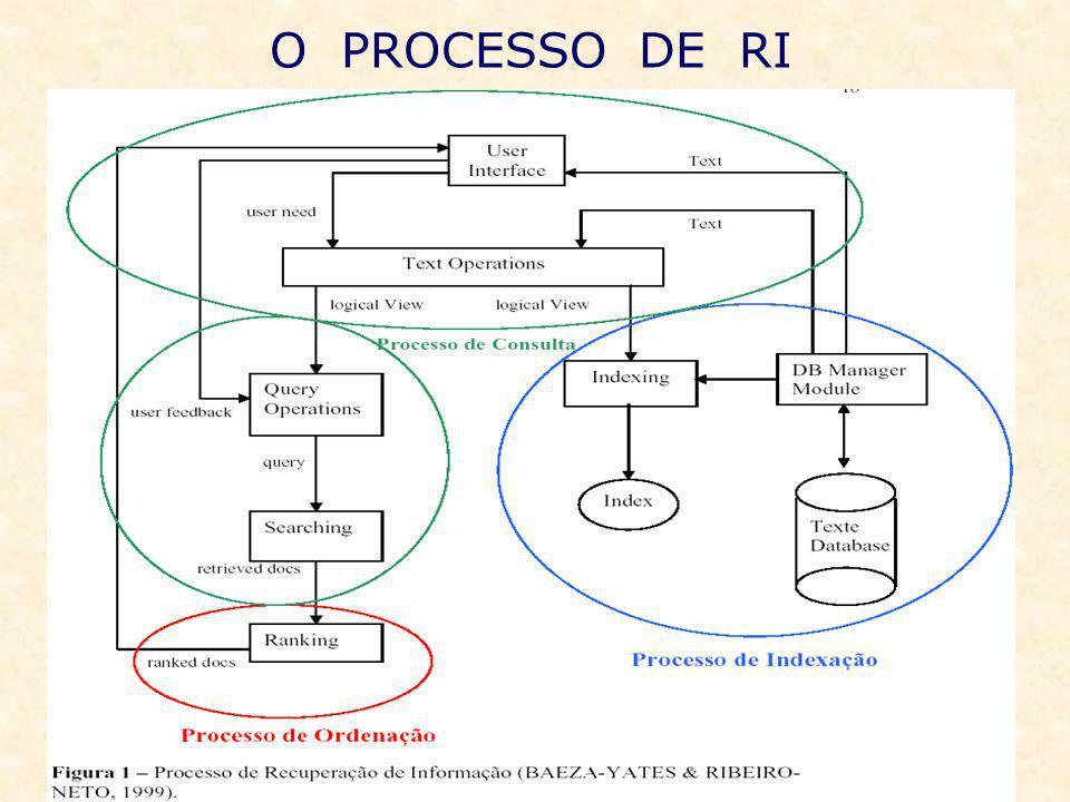 User Interface: é a estrutura responsável para permitir a interação do usuário com os SRIs.