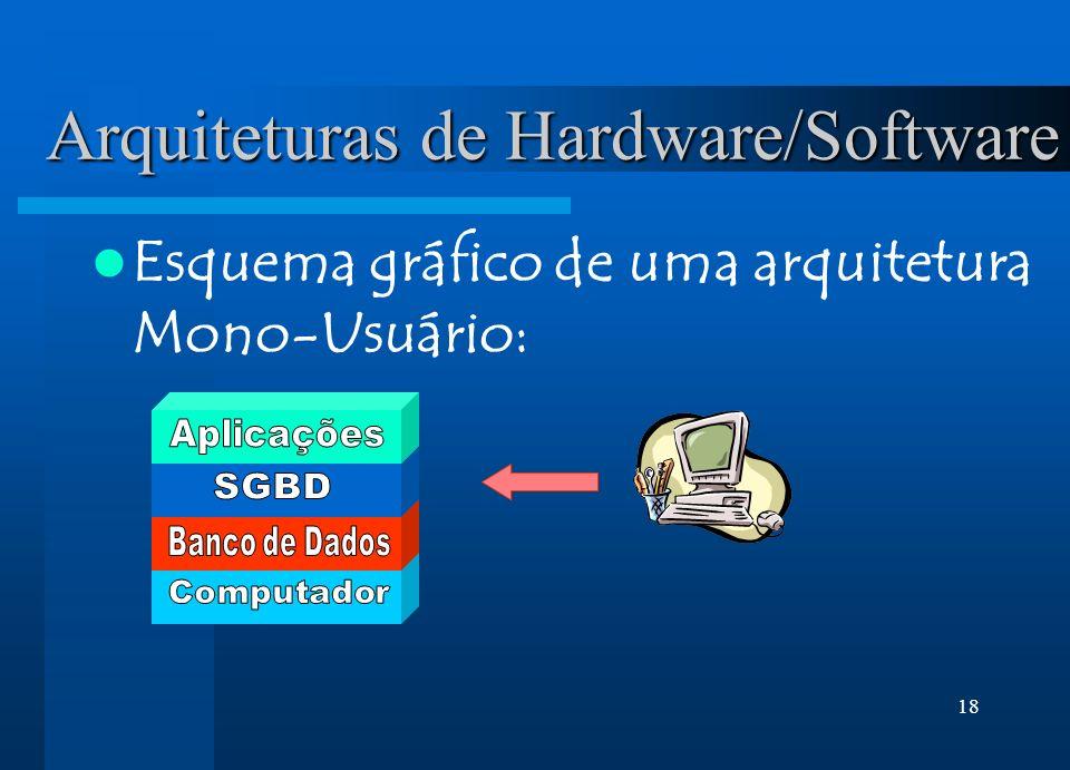 18 Arquiteturas de Hardware/Software Esquema gráfico de uma arquitetura Mono-Usuário: