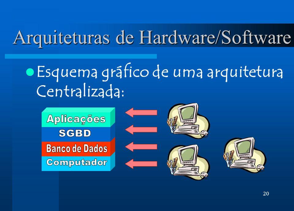 20 Arquiteturas de Hardware/Software Esquema gráfico de uma arquitetura Centralizada: