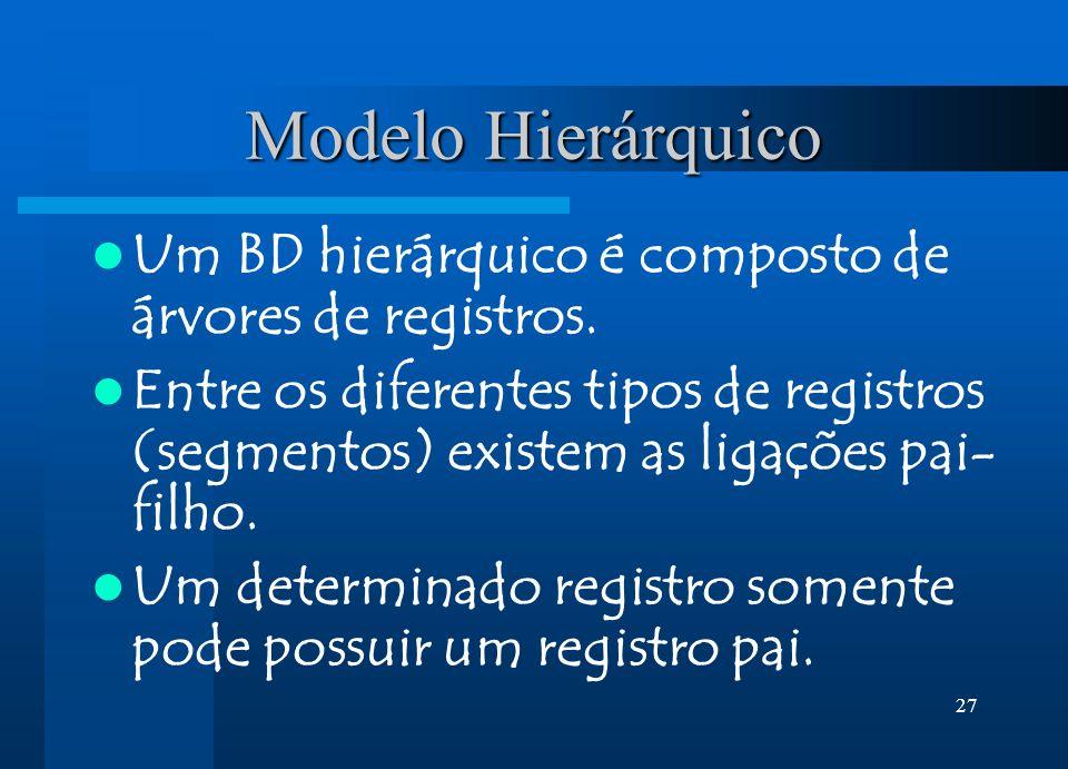 27 Modelo Hierárquico Um BD hierárquico é composto de árvores de registros. Entre os diferentes tipos de registros (segmentos) existem as ligações pai