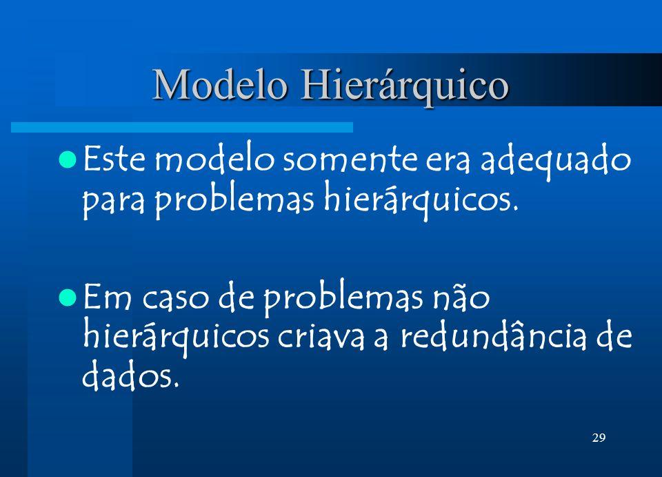 29 Modelo Hierárquico Este modelo somente era adequado para problemas hierárquicos. Em caso de problemas não hierárquicos criava a redundância de dado