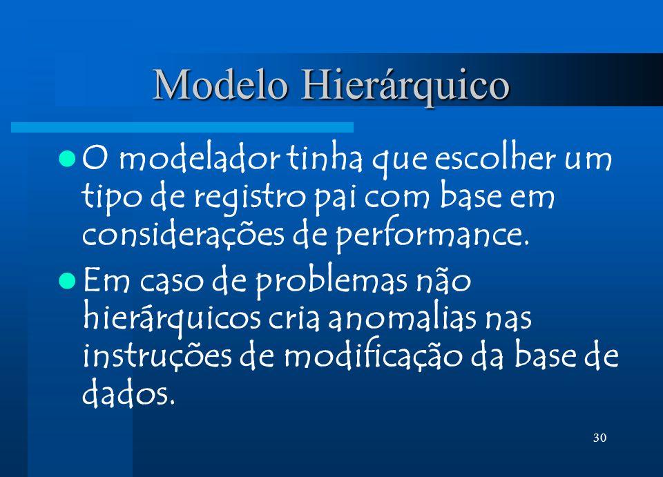 30 Modelo Hierárquico O modelador tinha que escolher um tipo de registro pai com base em considerações de performance. Em caso de problemas não hierár