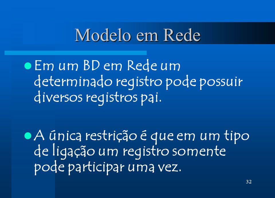 32 Modelo em Rede Em um BD em Rede um determinado registro pode possuir diversos registros pai. A única restrição é que em um tipo de ligação um regis