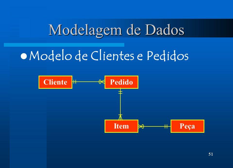 51 Modelagem de Dados Modelo de Clientes e Pedidos ClientePedido ItemPeça