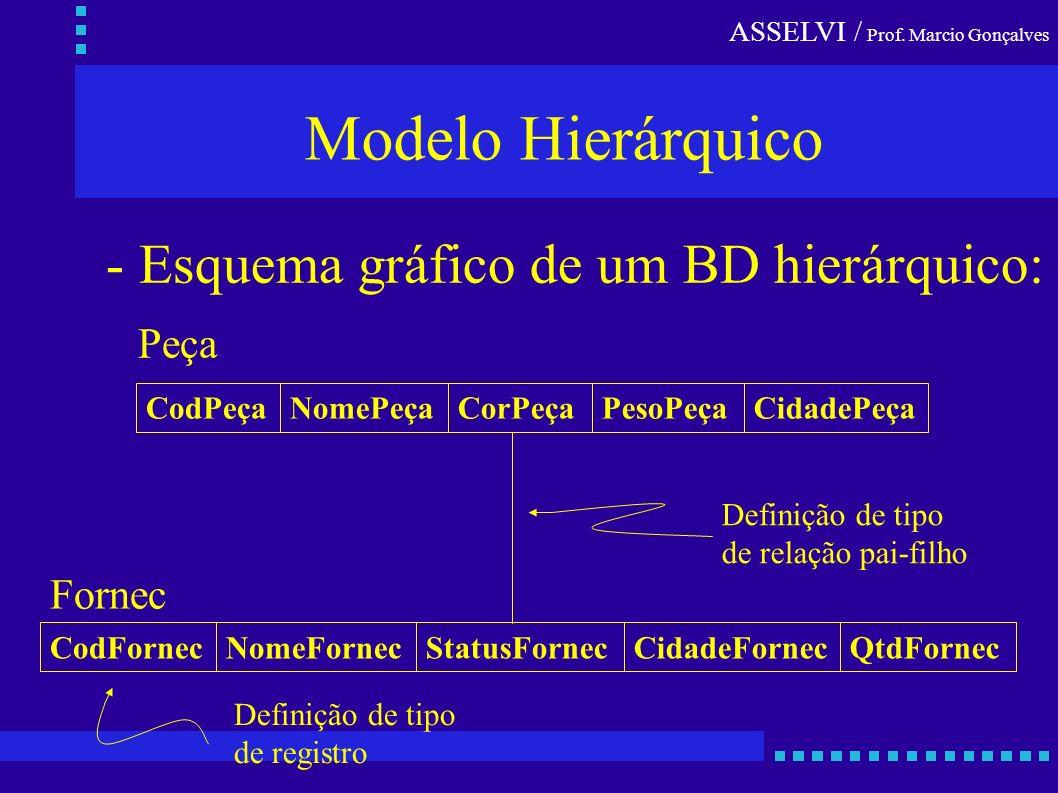 ASSELVI / Prof. Marcio Gonçalves Modelo Hierárquico - Esquema gráfico de um BD hierárquico: CodPeçaNomePeçaCorPeçaPesoPeçaCidadePeça CodFornec Peça No