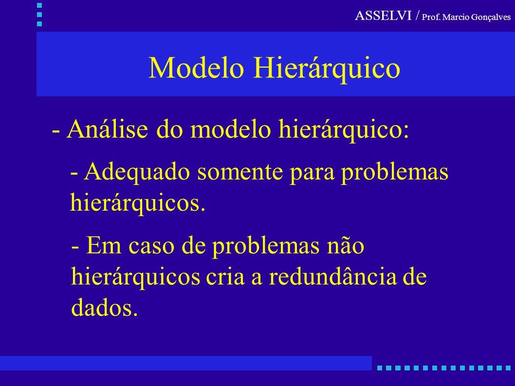 ASSELVI / Prof. Marcio Gonçalves Modelo Hierárquico - Análise do modelo hierárquico: - Adequado somente para problemas hierárquicos. - Em caso de prob