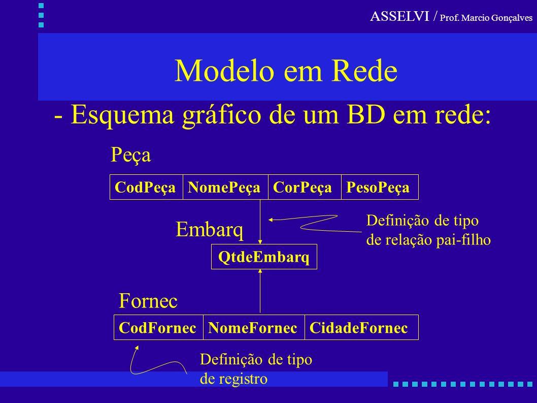 ASSELVI / Prof. Marcio Gonçalves Modelo em Rede - Esquema gráfico de um BD em rede: CodPeçaNomePeçaCorPeçaPesoPeça Peça Definição de tipo de relação p
