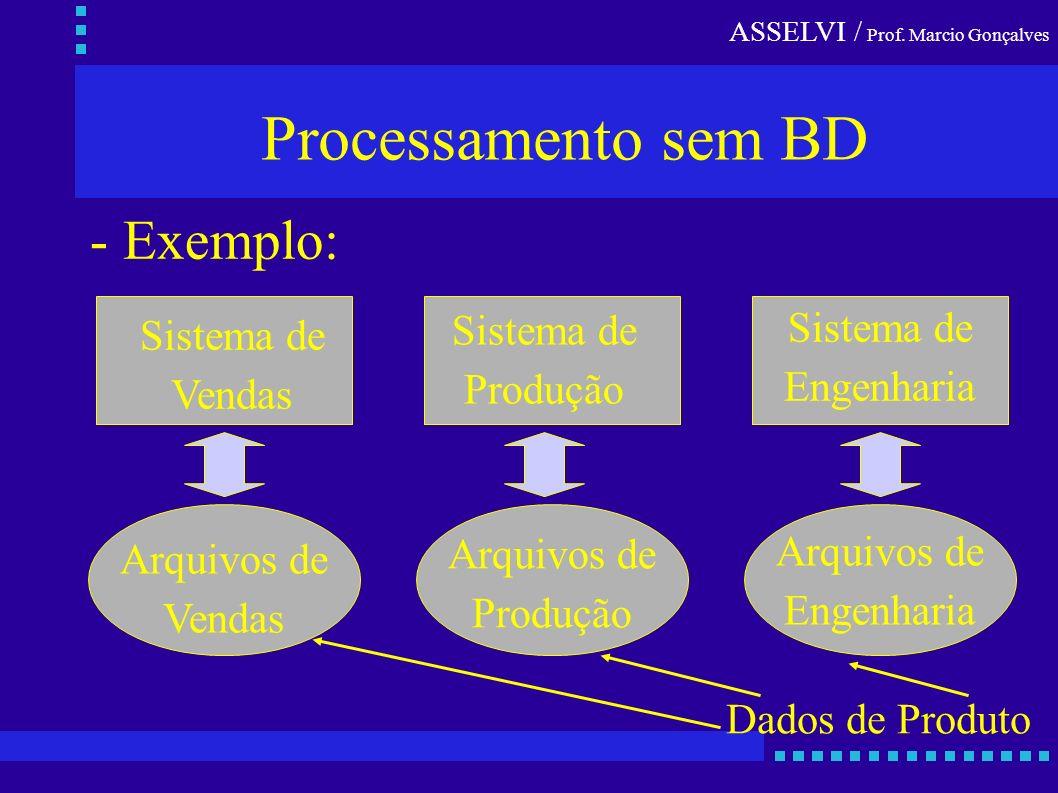 ASSELVI / Prof. Marcio Gonçalves Processamento sem BD - Exemplo: Sistema de Vendas Sistema de Produção Sistema de Engenharia Arquivos de Vendas Arquiv