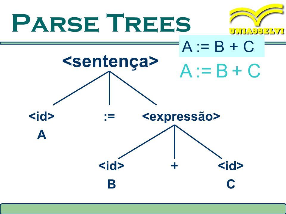 Parse Trees A := B + C A:=B+C A := B + C