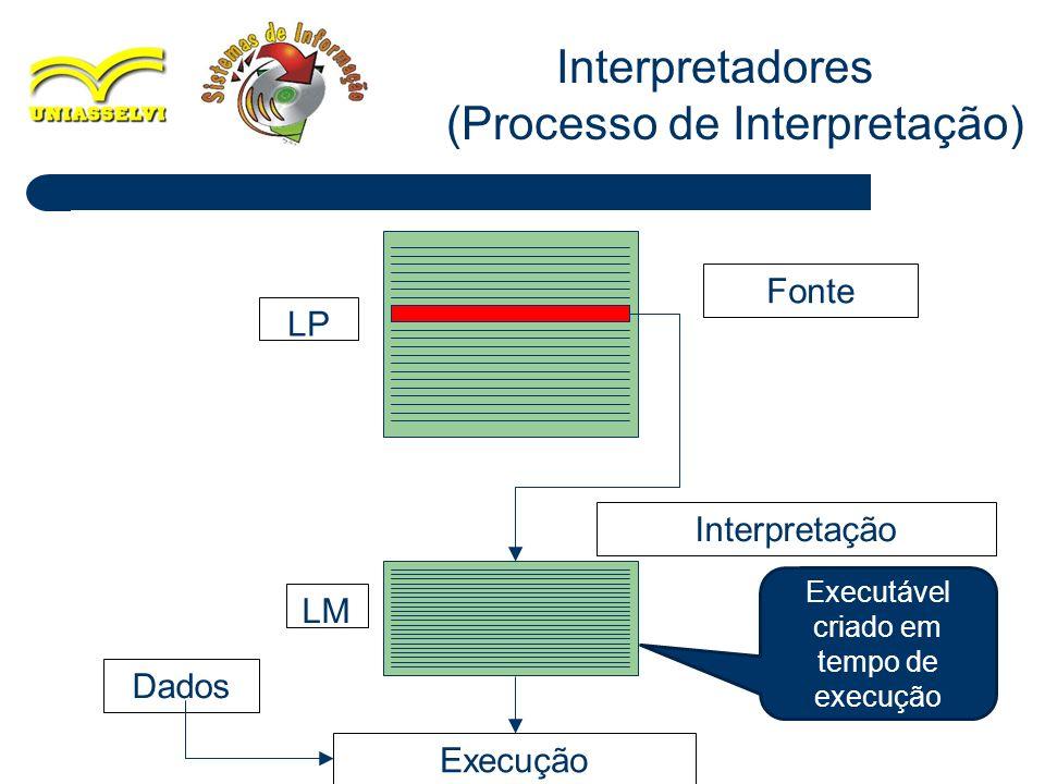 Interpretadores (Processo de Interpretação) Execução Fonte Interpretação LP LM Dados Executável criado em tempo de execução