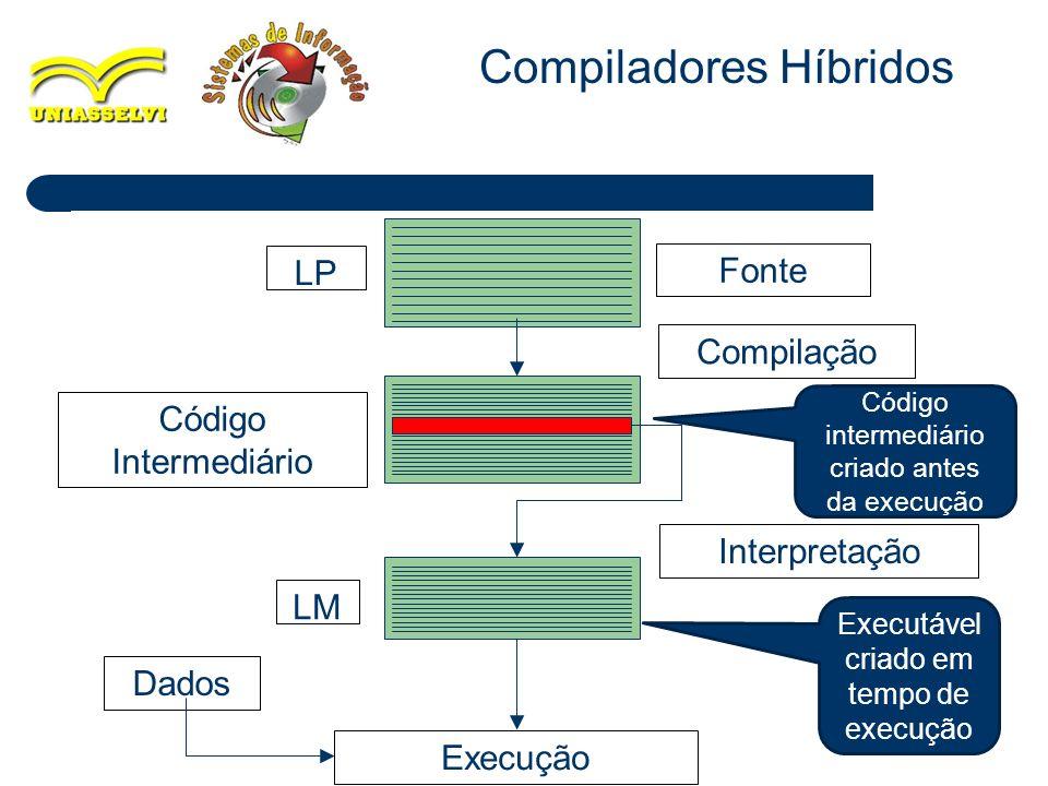 Compiladores Híbridos Execução Fonte Interpretação LP LM Dados Compilação Código Intermediário Código intermediário criado antes da execução Executáve