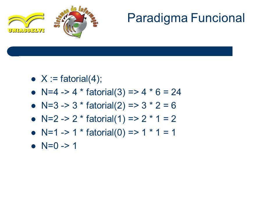 19 X := fatorial(4); N=4 -> 4 * fatorial(3) => 4 * 6 = 24 N=3 -> 3 * fatorial(2) => 3 * 2 = 6 N=2 -> 2 * fatorial(1) => 2 * 1 = 2 N=1 -> 1 * fatorial(