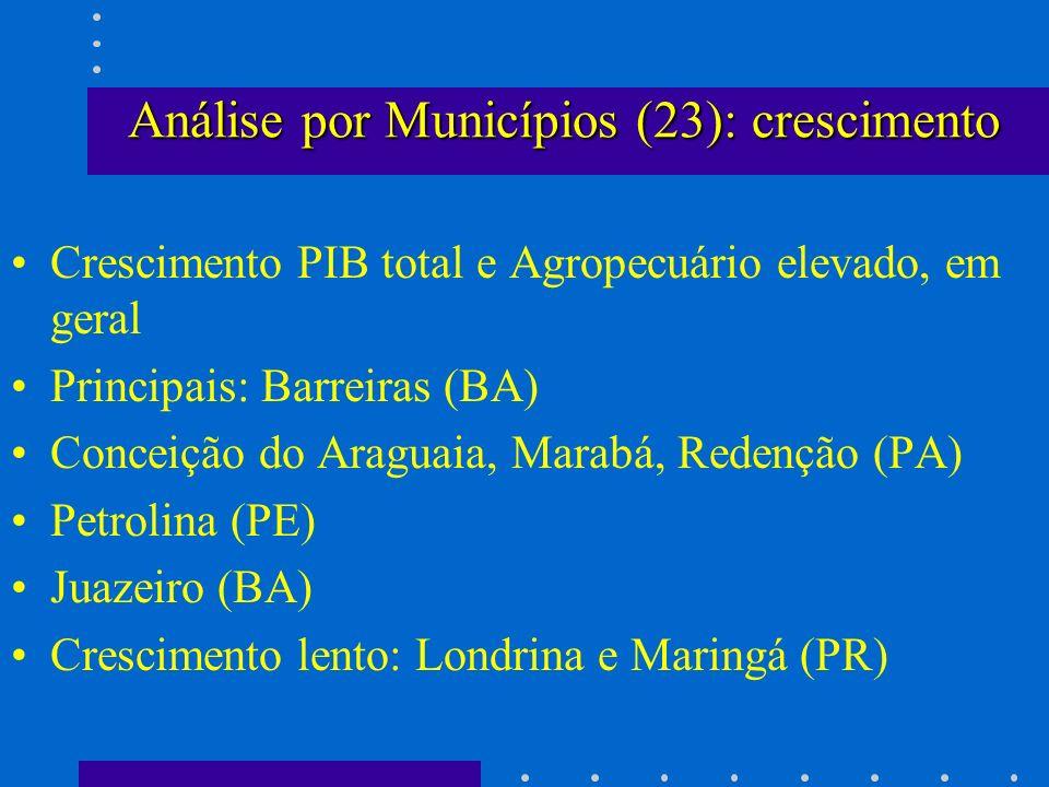 Análise por Municípios (23): crescimento Crescimento PIB total e Agropecuário elevado, em geral Principais: Barreiras (BA) Conceição do Araguaia, Mara