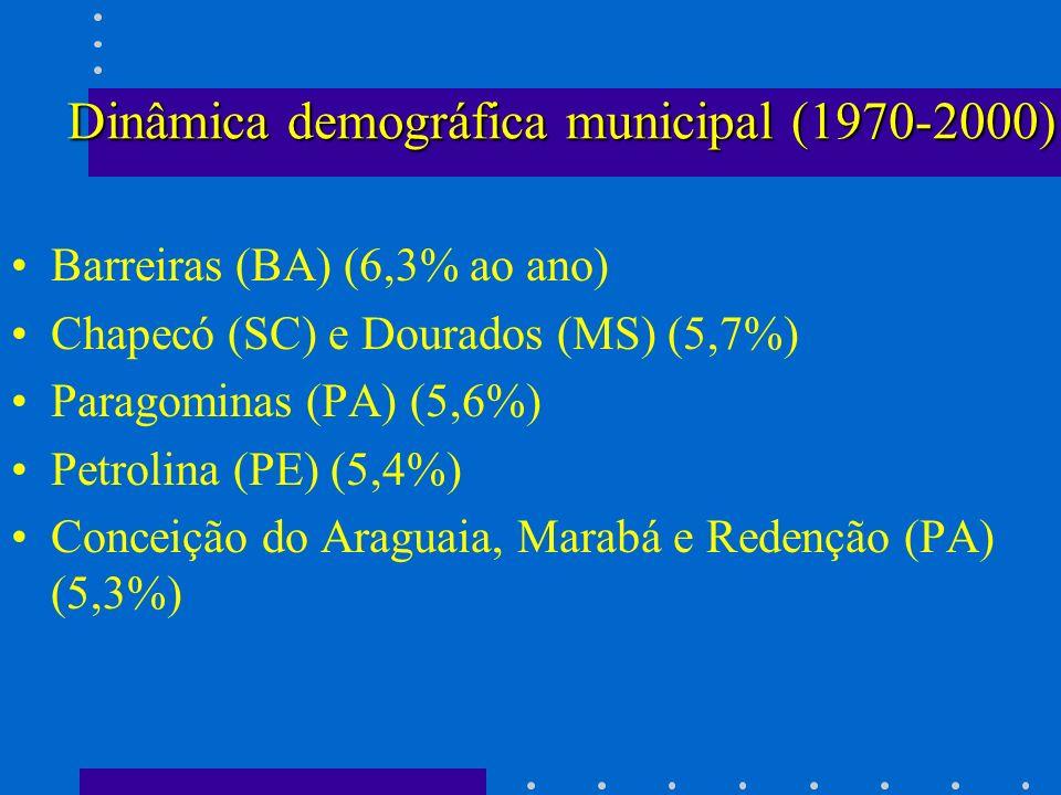 Dinâmica demográfica municipal (1970-2000) Barreiras (BA) (6,3% ao ano) Chapecó (SC) e Dourados (MS) (5,7%) Paragominas (PA) (5,6%) Petrolina (PE) (5,