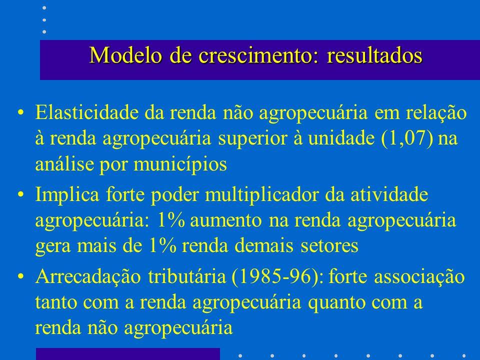 Modelo de crescimento: resultados Elasticidade da renda não agropecuária em relação à renda agropecuária superior à unidade (1,07) na análise por muni