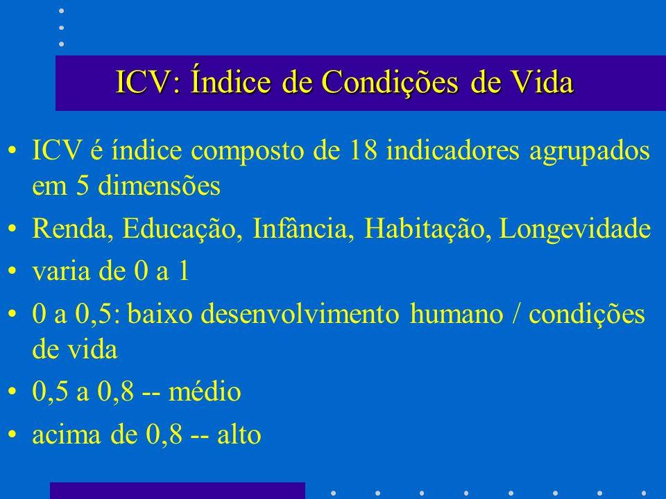 ICV: Índice de Condições de Vida ICV é índice composto de 18 indicadores agrupados em 5 dimensões Renda, Educação, Infância, Habitação, Longevidade va