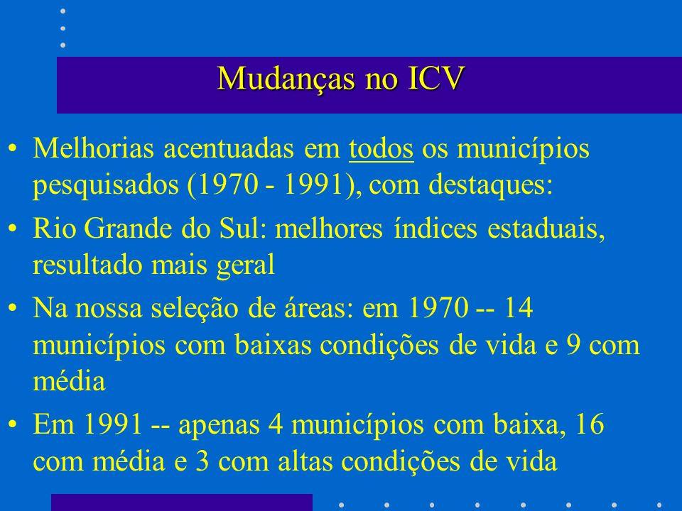Mudanças no ICV Melhorias acentuadas em todos os municípios pesquisados (1970 - 1991), com destaques: Rio Grande do Sul: melhores índices estaduais, r