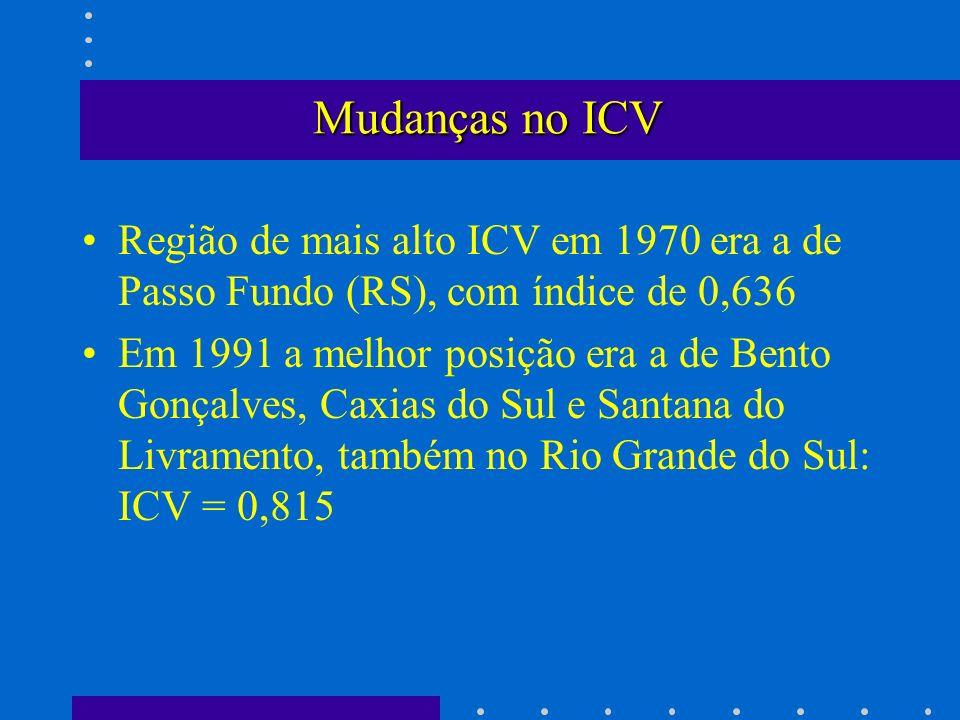 Mudanças no ICV Região de mais alto ICV em 1970 era a de Passo Fundo (RS), com índice de 0,636 Em 1991 a melhor posição era a de Bento Gonçalves, Caxi