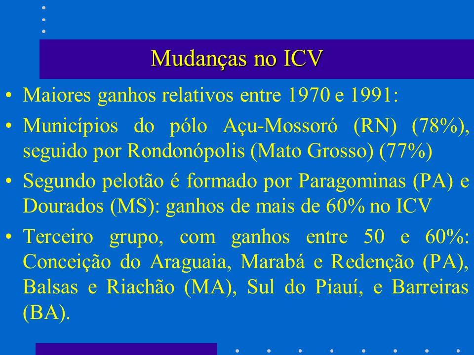 Mudanças no ICV Maiores ganhos relativos entre 1970 e 1991: Municípios do pólo Açu-Mossoró (RN) (78%), seguido por Rondonópolis (Mato Grosso) (77%) Se