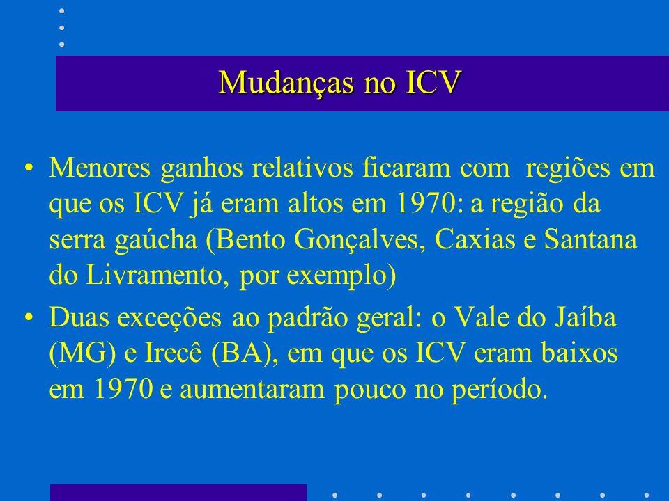 Mudanças no ICV Menores ganhos relativos ficaram com regiões em que os ICV já eram altos em 1970: a região da serra gaúcha (Bento Gonçalves, Caxias e