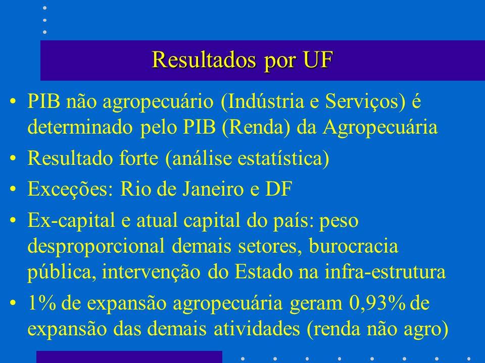 Resultados por UF PIB não agropecuário (Indústria e Serviços) é determinado pelo PIB (Renda) da Agropecuária Resultado forte (análise estatística) Exc