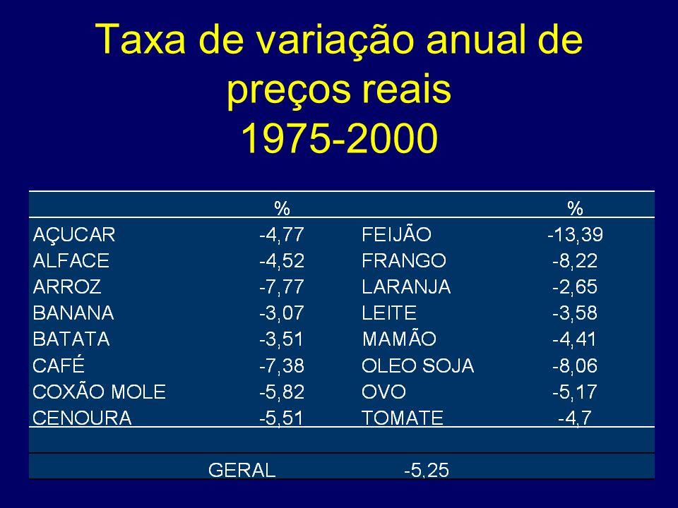 Taxa de variação anual de preços reais 1975-2000
