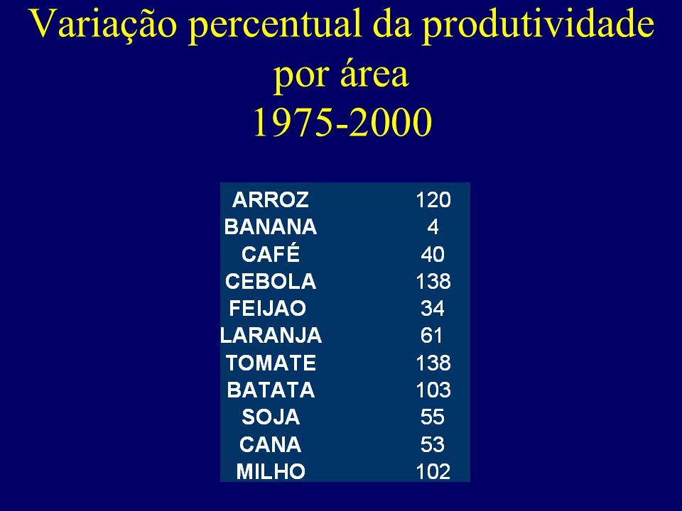 Variação percentual da produtividade por área 1975-2000