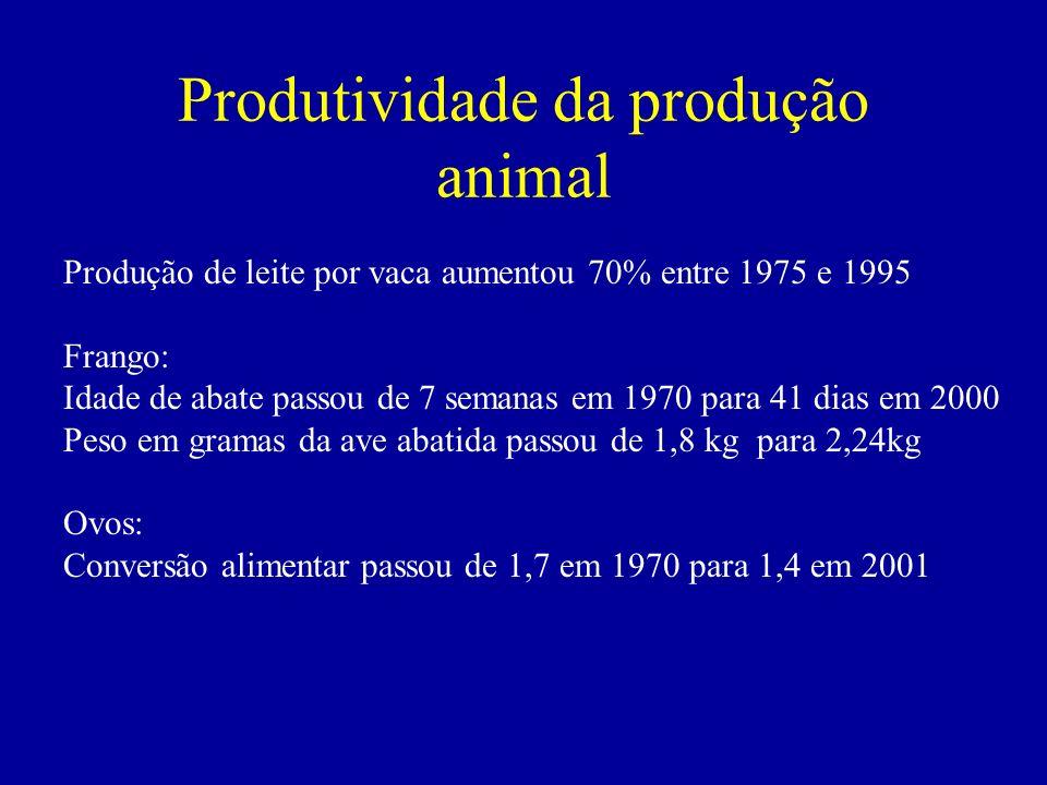 Produtividade da produção animal Produção de leite por vaca aumentou 70% entre 1975 e 1995 Frango: Idade de abate passou de 7 semanas em 1970 para 41 dias em 2000 Peso em gramas da ave abatida passou de 1,8 kg para 2,24kg Ovos: Conversão alimentar passou de 1,7 em 1970 para 1,4 em 2001