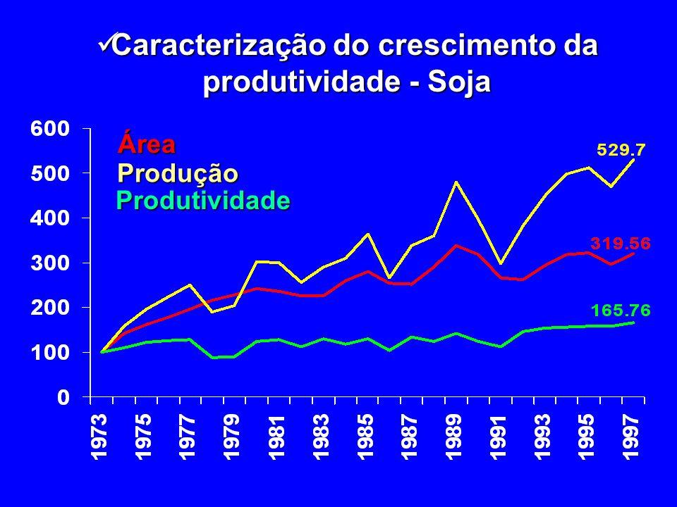 Caracterização do crescimento da produtividade - Soja Caracterização do crescimento da produtividade - SojaÁreaProdução Produtividade
