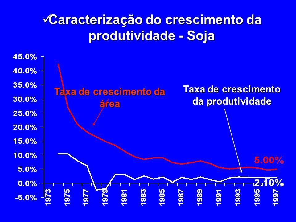 Taxa de crescimento da área Taxa de crescimento da produtividade