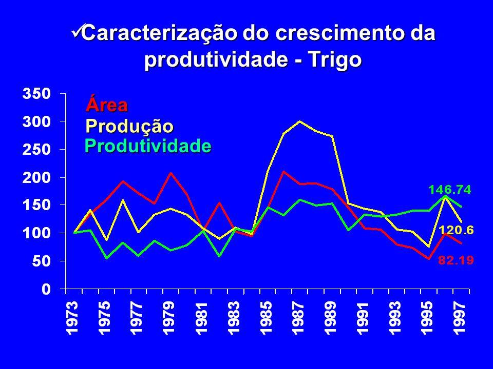 Caracterização do crescimento da produtividade - Trigo Caracterização do crescimento da produtividade - TrigoÁreaProdução Produtividade