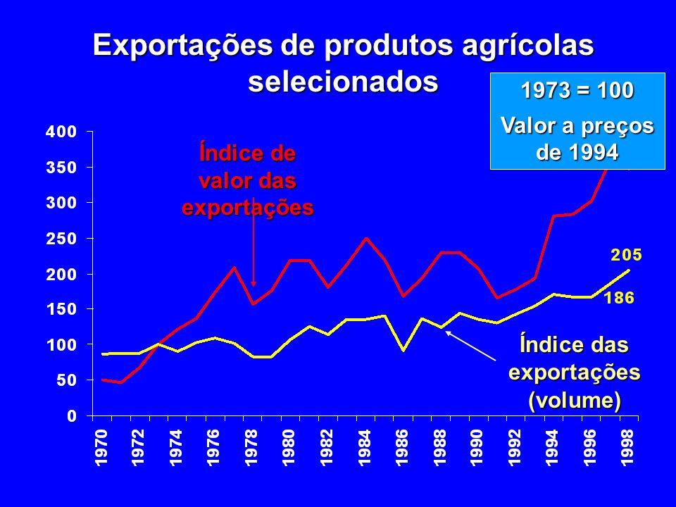Exportações de produtos agrícolas selecionados Índice de valor das exportações Índice das exportações (volume) 1973 = 100 Valor a preços de 1994