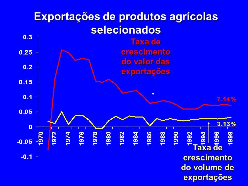 Exportações de produtos agrícolas selecionados Taxa de crescimento do valor das exportações Taxa de crescimento do volume de exportações