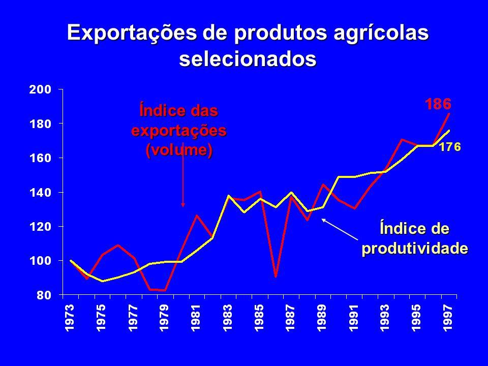 Exportações de produtos agrícolas selecionados Índice das exportações (volume) Índice de produtividade