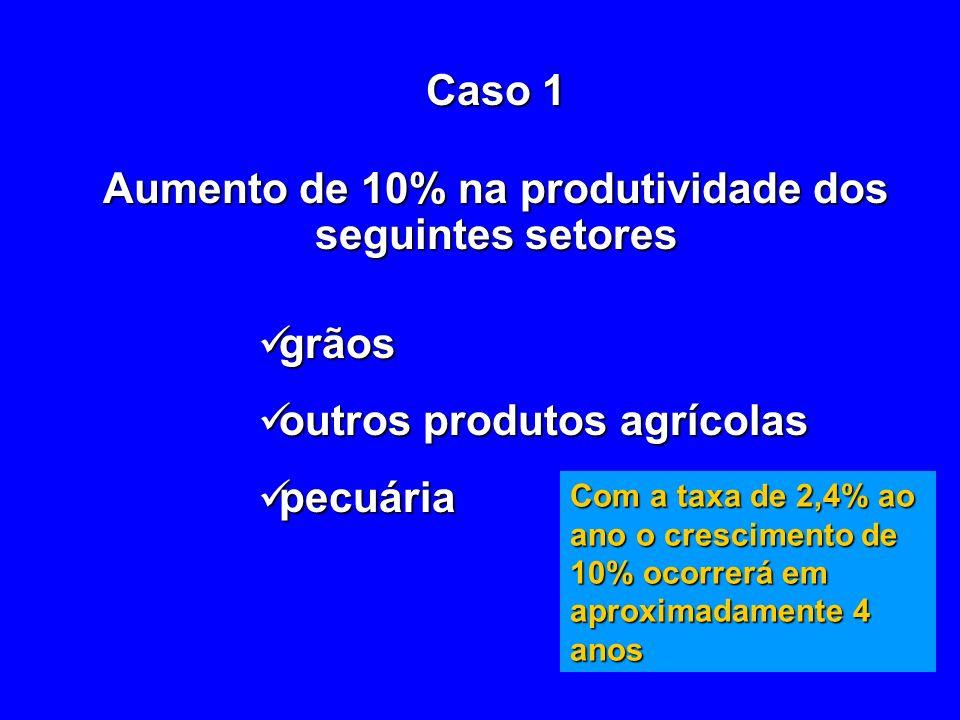 Caso 1 Aumento de 10% na produtividade dos seguintes setores grãos grãos outros produtos agrícolas outros produtos agrícolas pecuária pecuária Com a taxa de 2,4% ao ano o crescimento de 10% ocorrerá em aproximadamente 4 anos