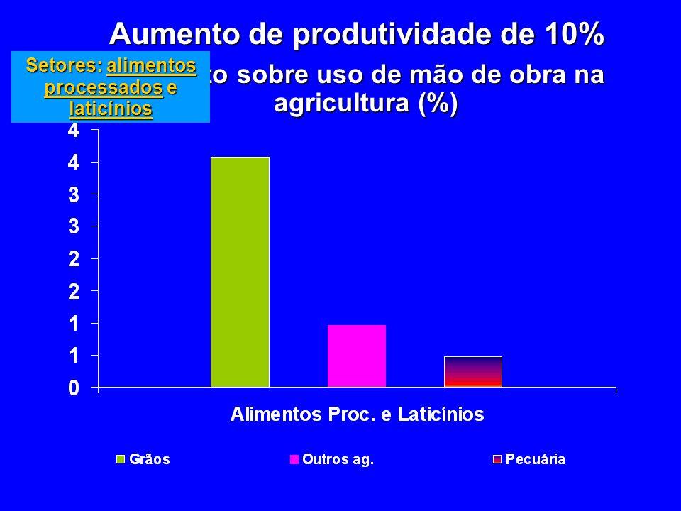 Aumento de produtividade de 10% Impacto sobre uso de mão de obra na agricultura (%) Setores: alimentos processados e laticínios