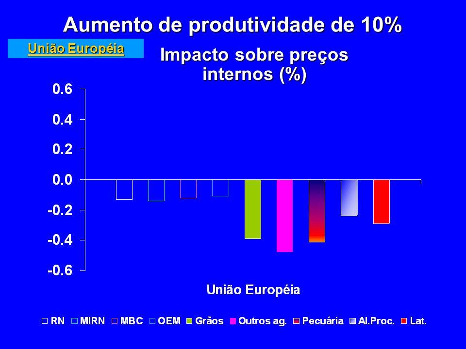 Impacto sobre preços internos (%) Aumento de produtividade de 10% União Européia