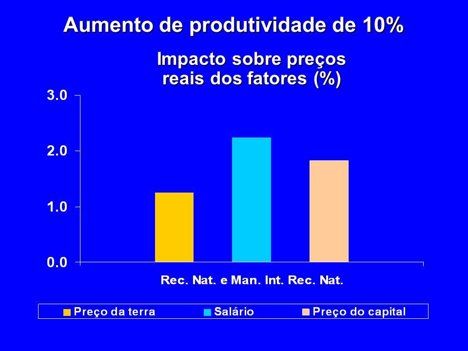 Impacto sobre preços reais dos fatores (%) Aumento de produtividade de 10%