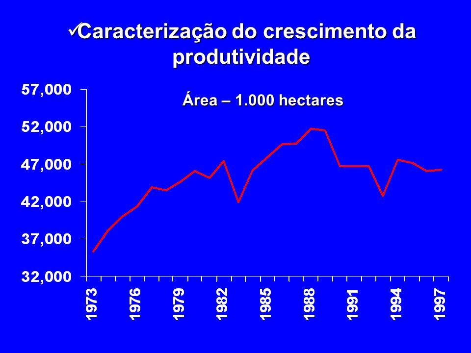 Caracterização do crescimento da produtividade Caracterização do crescimento da produtividade Produtividade da terra – kg/ha