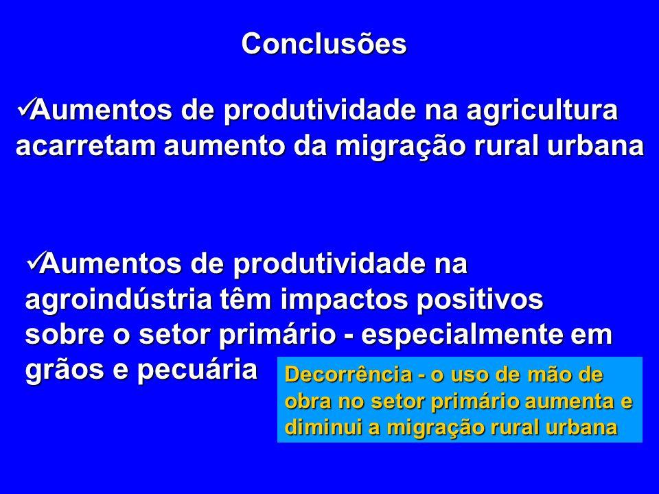 Conclusões Aumentos de produtividade na agricultura acarretam aumento da migração rural urbana Aumentos de produtividade na agricultura acarretam aumento da migração rural urbana Aumentos de produtividade na agroindústria têm impactos positivos sobre o setor primário - especialmente em grãos e pecuária Aumentos de produtividade na agroindústria têm impactos positivos sobre o setor primário - especialmente em grãos e pecuária Decorrência - o uso de mão de obra no setor primário aumenta e diminui a migração rural urbana