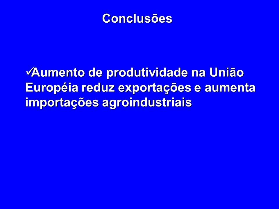 Conclusões Aumento de produtividade na União Européia reduz exportações e aumenta importações agroindustriais Aumento de produtividade na União Européia reduz exportações e aumenta importações agroindustriais