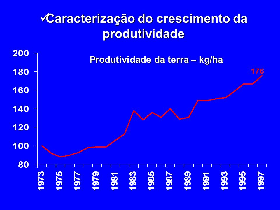 Caracterização do crescimento da produtividade Caracterização do crescimento da produtividade Taxa de crescimento da área Taxa de crescimento da produtividade