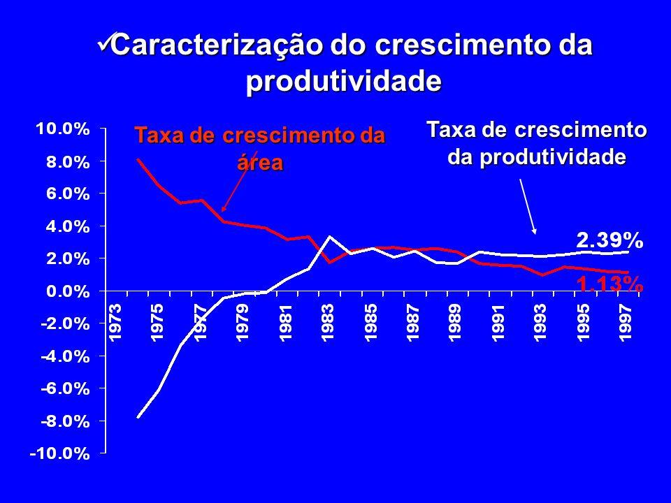 Aumento de produtividade de 10% Impacto sobre importações (%) Setores: recursos naturais e manufaturas intensivas em recursos naturais