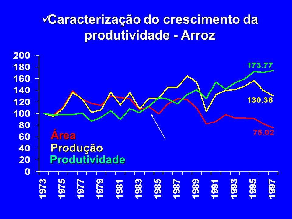 Caracterização do crescimento da produtividade - Arroz Caracterização do crescimento da produtividade - ArrozÁreaProdução Produtividade