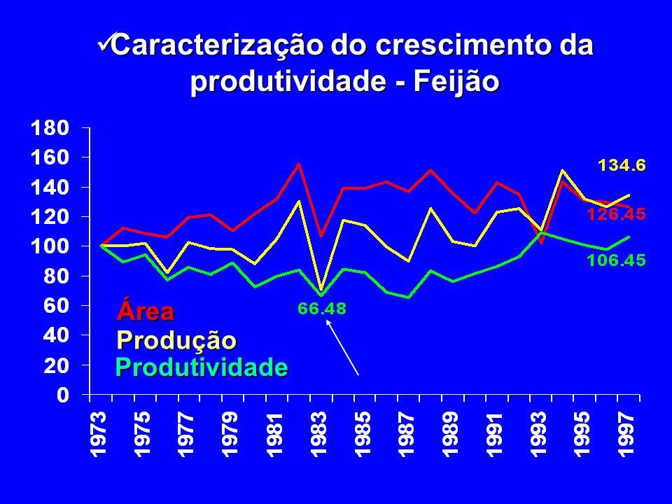 Caracterização do crescimento da produtividade - Feijão Caracterização do crescimento da produtividade - FeijãoÁreaProdução Produtividade