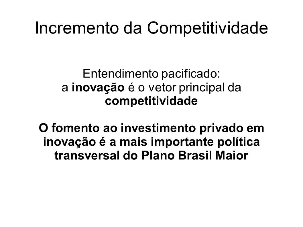 Incremento da Competitividade Entendimento pacificado: a inovação é o vetor principal da competitividade O fomento ao investimento privado em inovação